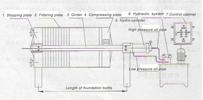 structure of plate and frame oil filter press